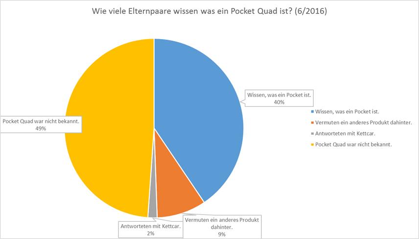 Wie viele Elternpaare wissen, was ein Pocket Quad ist?